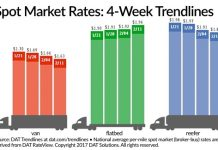 Flatbed Rate Is Increasing