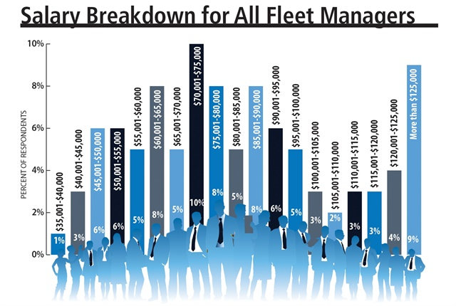 Fleet Manager Salary Increased